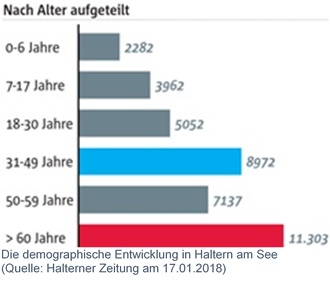 Demografie_Haltern_2018-01