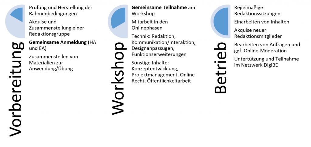 Ablaufdiagramm der Workshops