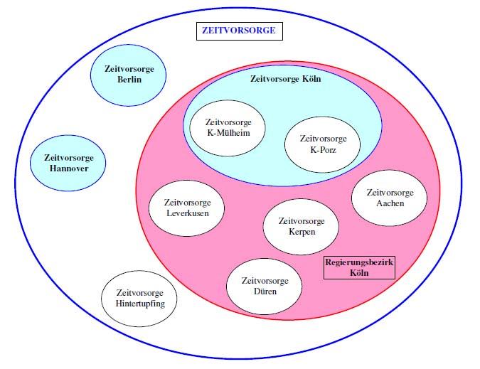 Hierarchische Nutzerstruktur der Zeitbank